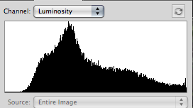 histogram fig c